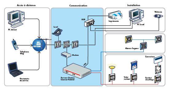 Communiquez avec vos appareils en réseau