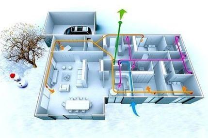 Chauffage électrique, aération, ventilation, climatisation